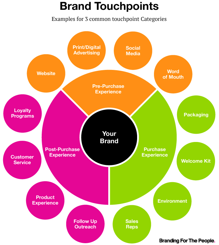 bftp-brand-touchpoints-chart